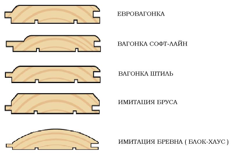 разновидность профиля