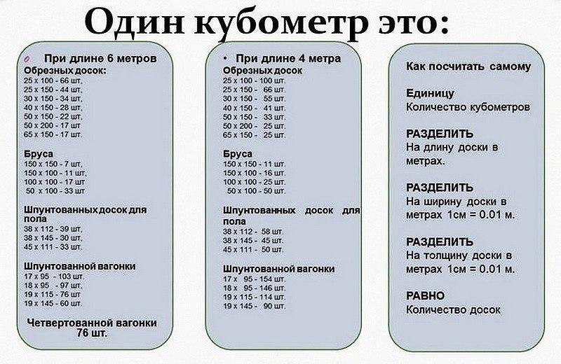 Таблица кубических метров