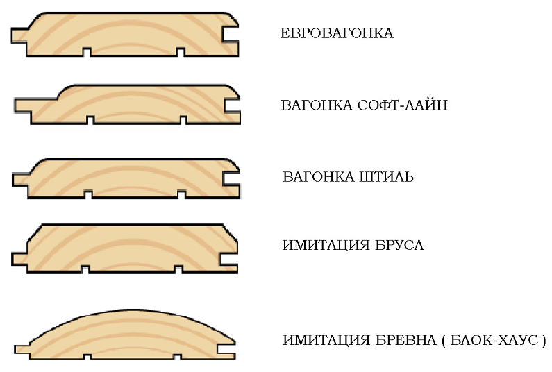Конфигурация профиля