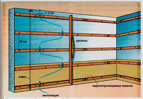 Схема обрешетки под вагонку